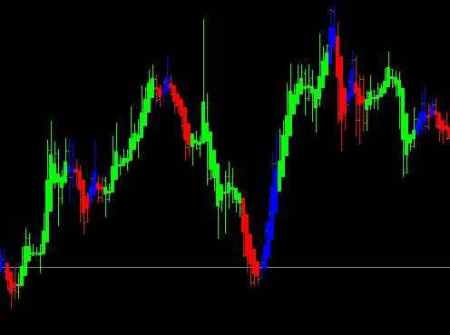 Coloured Days on Chart